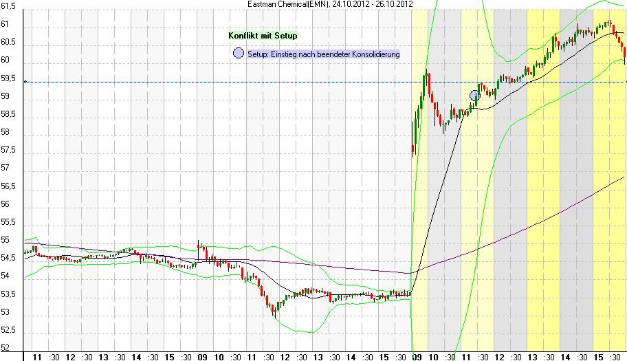 Chart Eastman Chemical mit Trendlinie