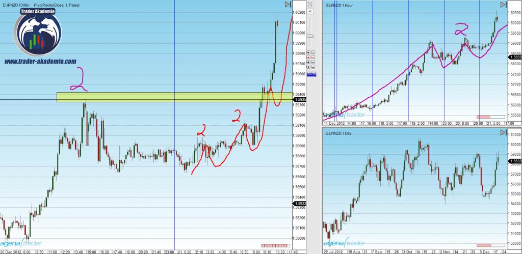 Trading einer Marktphase nach Markttechnik am Beispiel FOREX