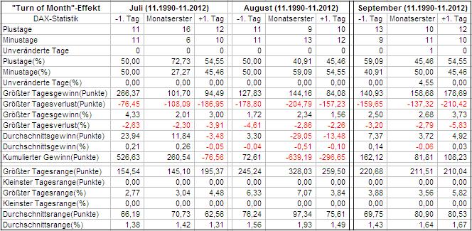 Auswertung Quartal 3 im DAX