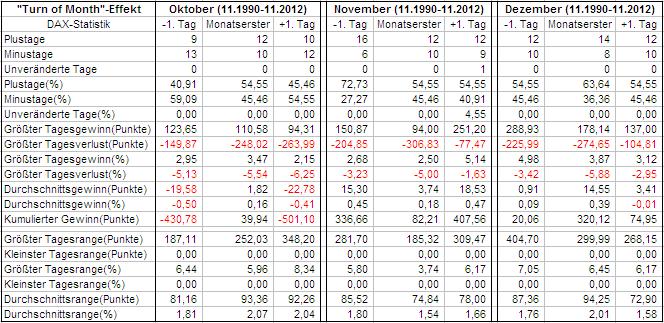 Auswertung Quartal 4 im DAX