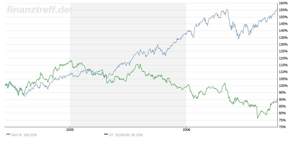 Vergleich Deutsche Telekom-Aktie mit DAX zwischen 2004 und 2006