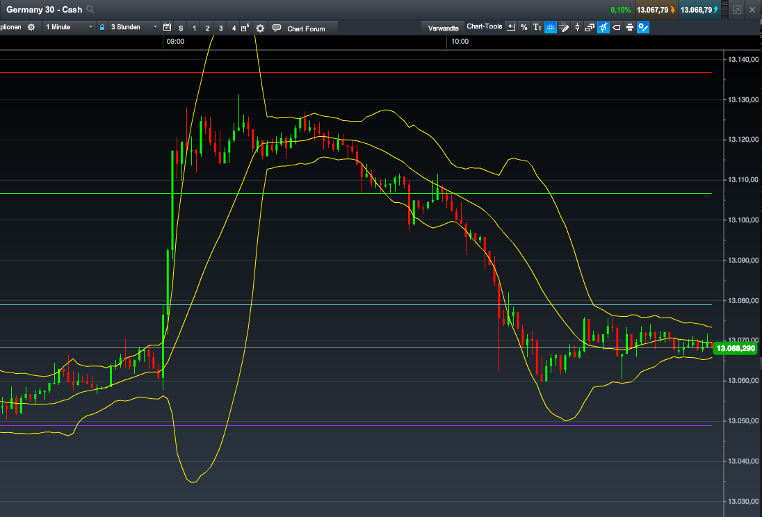 Bollinger Bands Overview. I know what you are thinking,