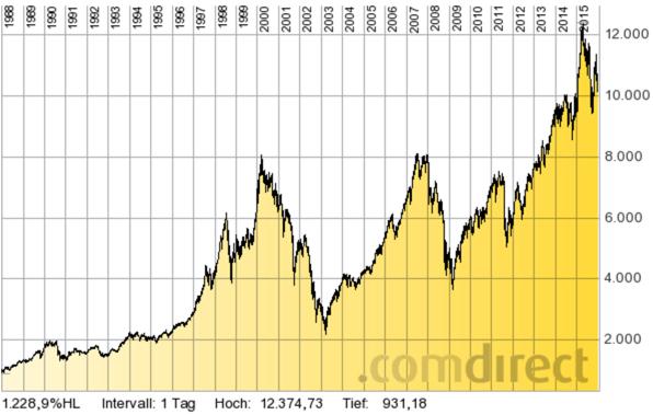 DAX im Verlauf von 1988 bis 2016