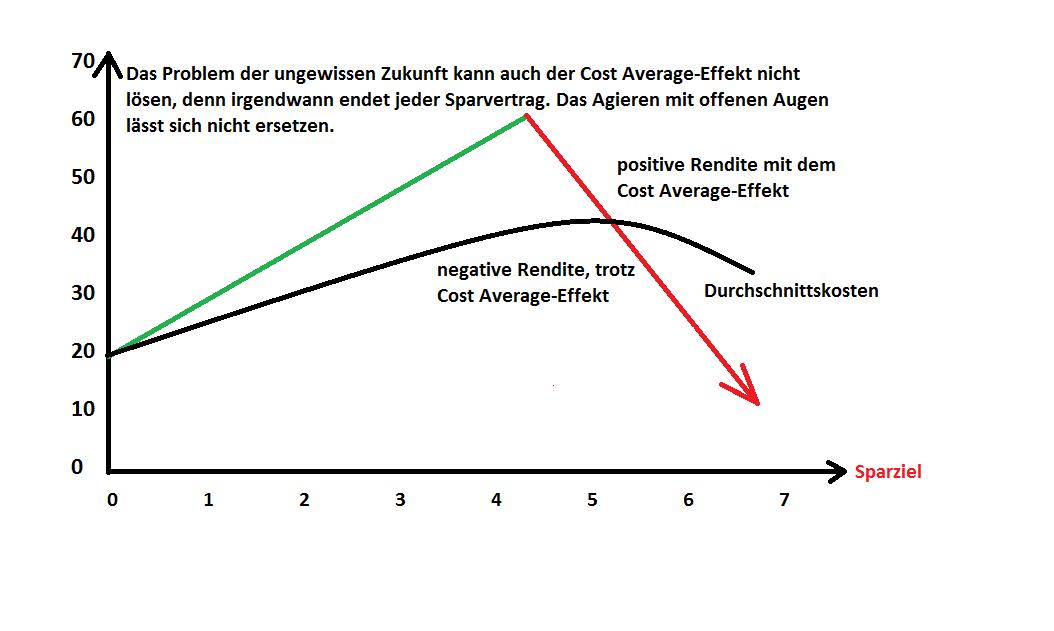 Exemplarischer Vergleich von Cost-Average-Effekt mit dessen Optimierung