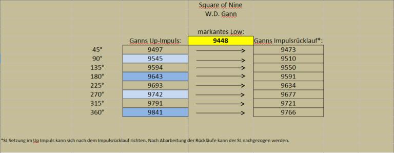 Gann-Tabelle für Trading