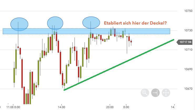 Trade analysieren im Chartbild