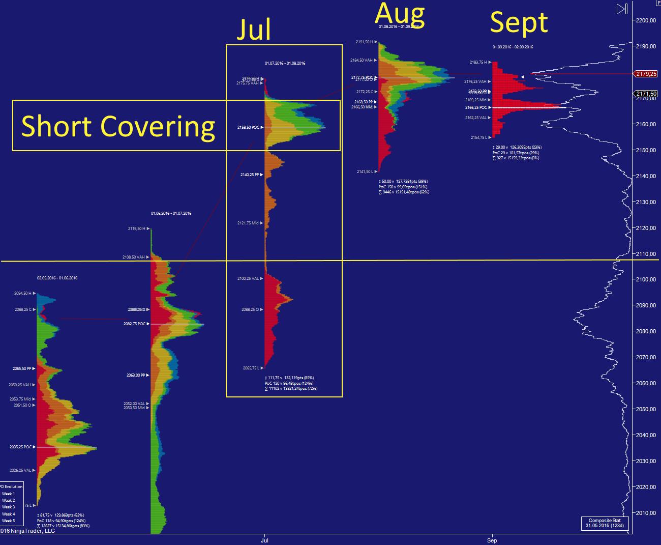 shortcovering - Divergierende Wahrnehmungen durch das Marktprofil