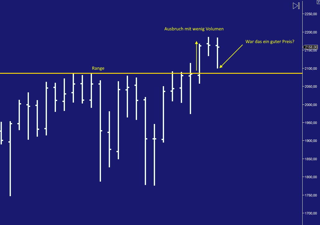spx1 - Marktprofil im Trading