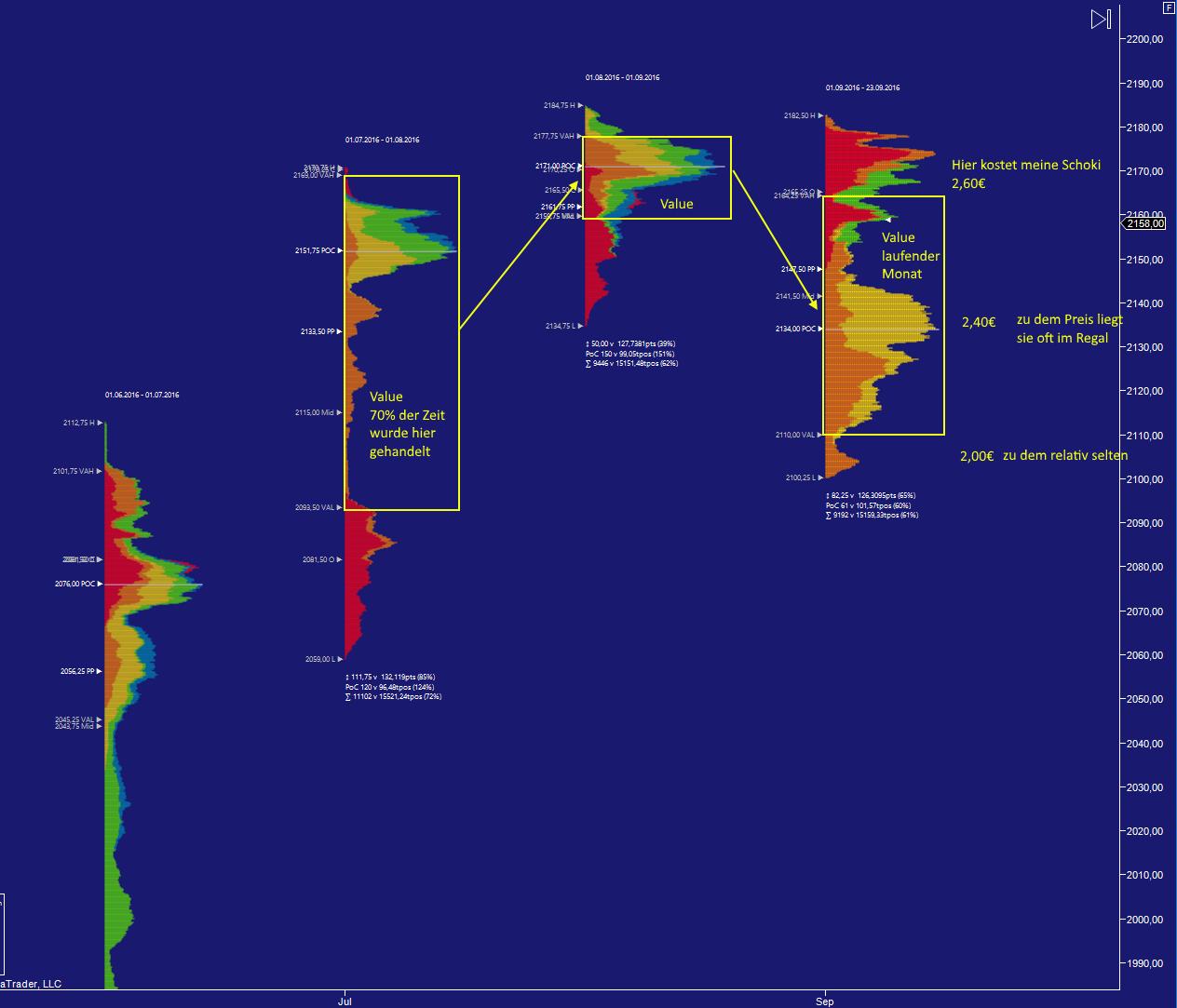 spx2 - Marktprofil im Trading