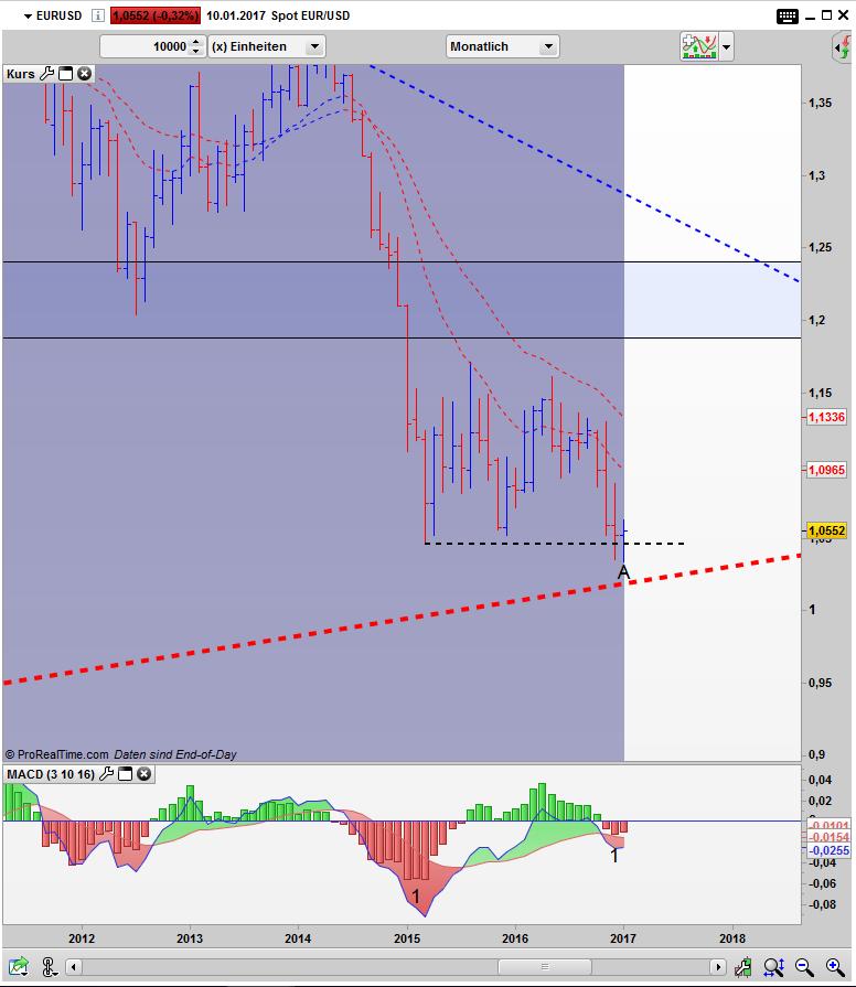 EUR/USD Bar Monats Chart