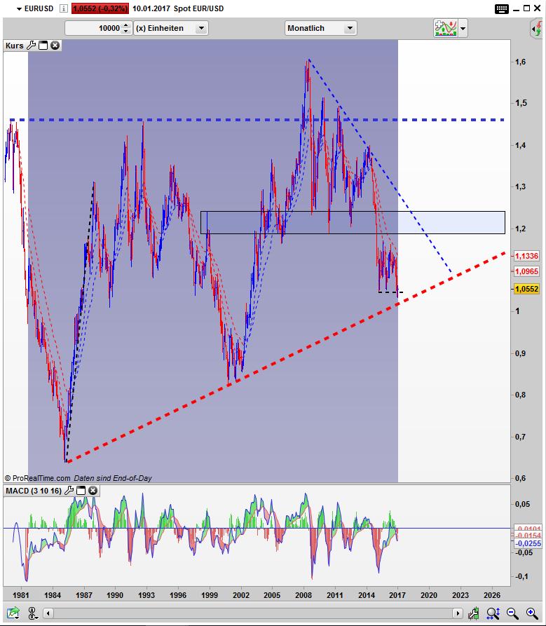 EUR/USD Bar Monats Chart Übersicht