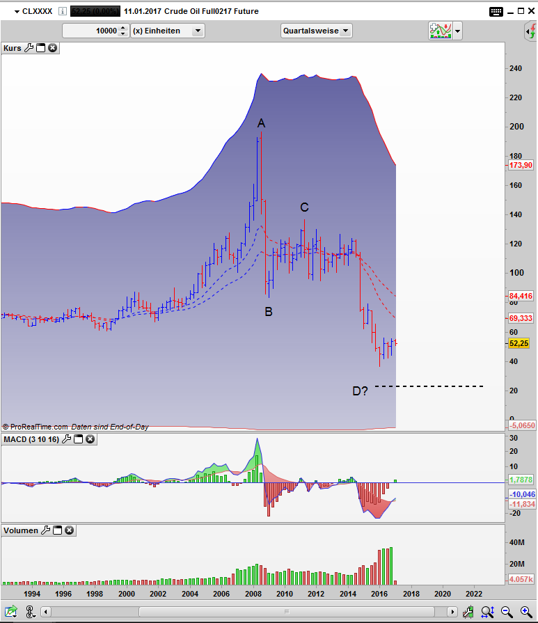 Crude Oil QUartalsweise Chartbild