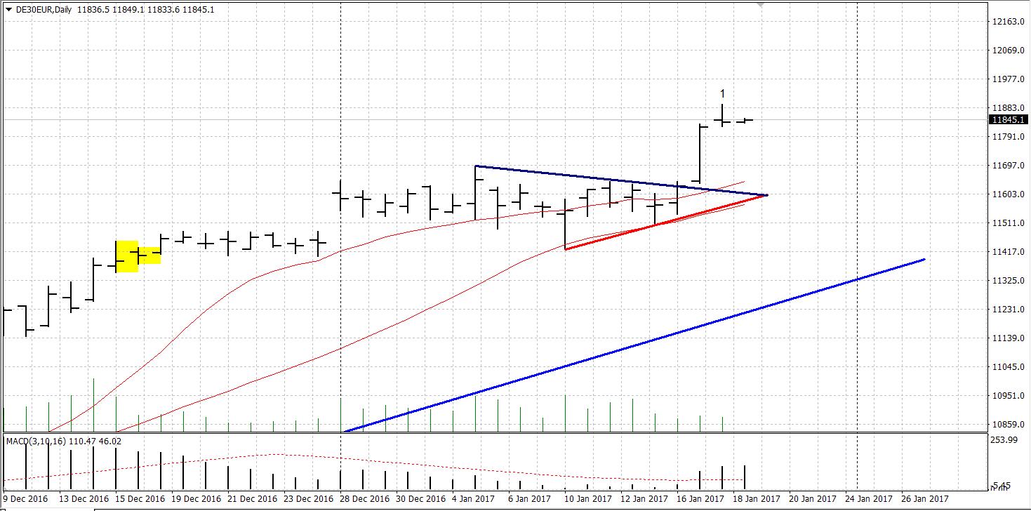 Dreiecks Ausbruch beim DAX Tageschart
