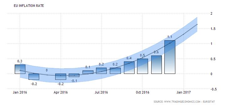 EU Inflationsrate nimmt zu - Quelle: TradingEconomics