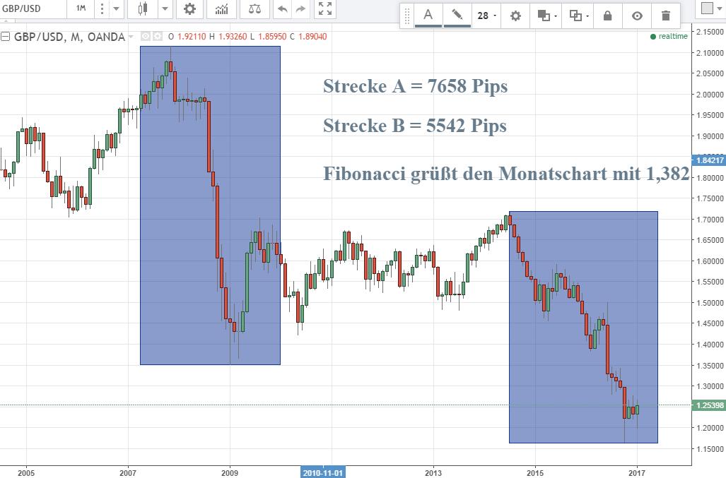 Fibonacci im GBP/USD