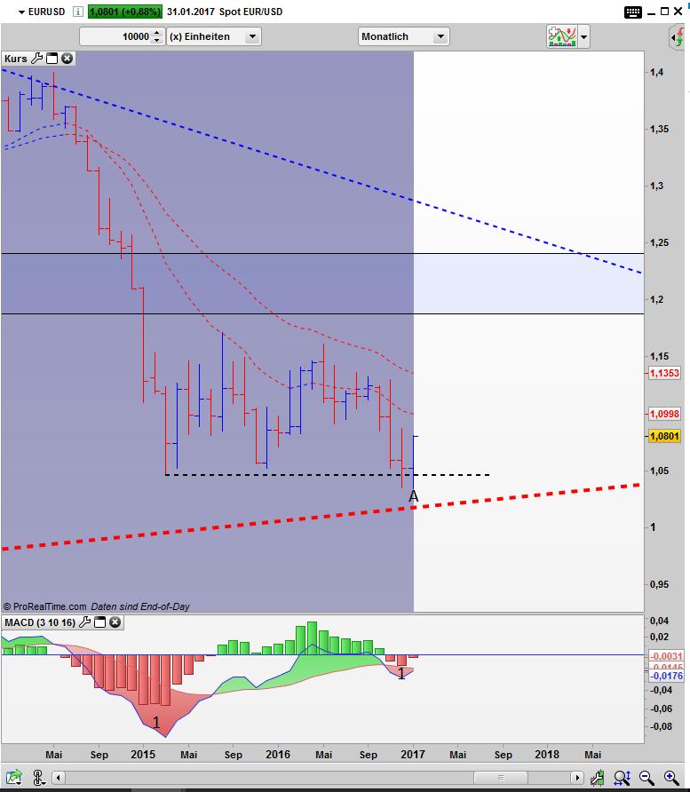 EUR/USD Bar Monats Chart: U Turn