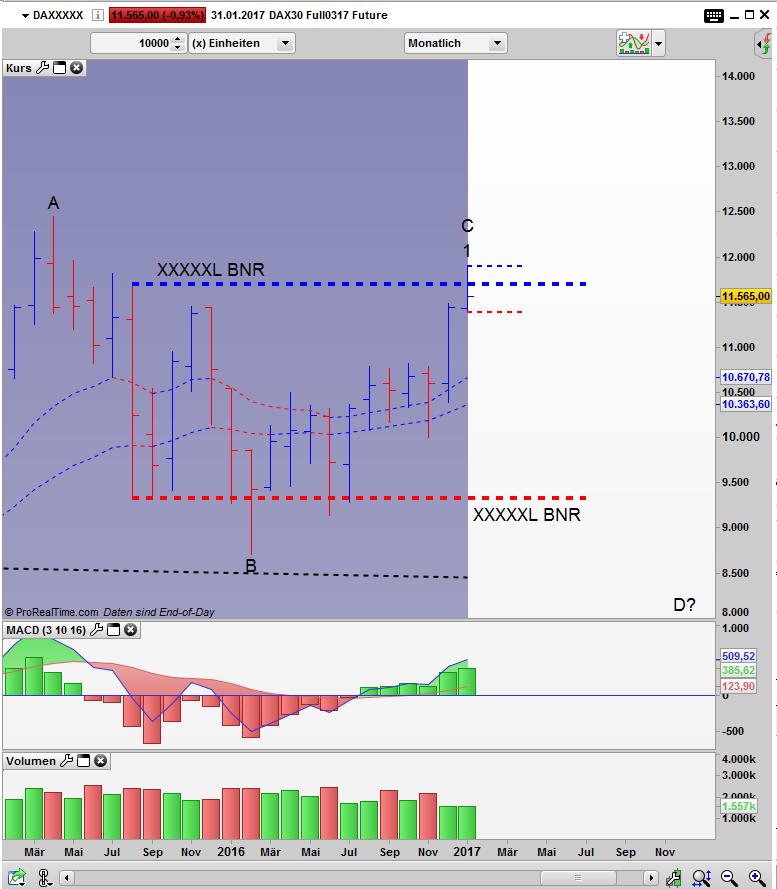FDAX Bar Monats Chart: Monats Close innerhalb der xBNR
