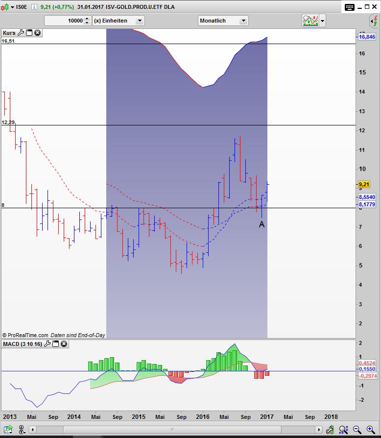 IS0E Bar Monats Chart: Umkehrstab
