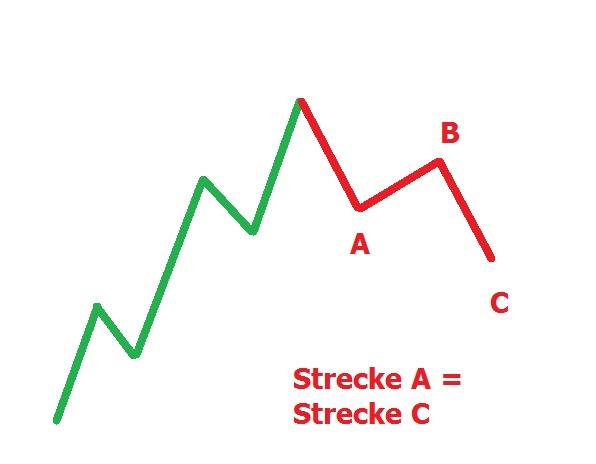 Korrektur im Chart