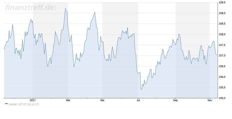 Beispielchart eine Bundesanleihe über pari