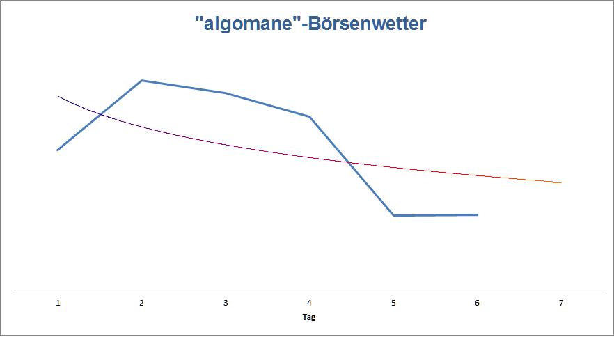 Wetter und Börse in der KW13 als Grafik