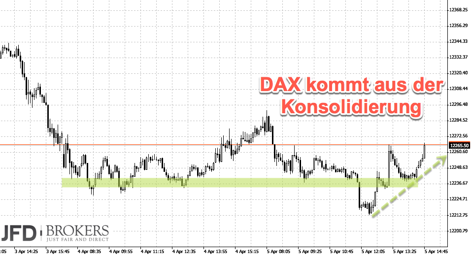 Trading DAX aus Korrektur