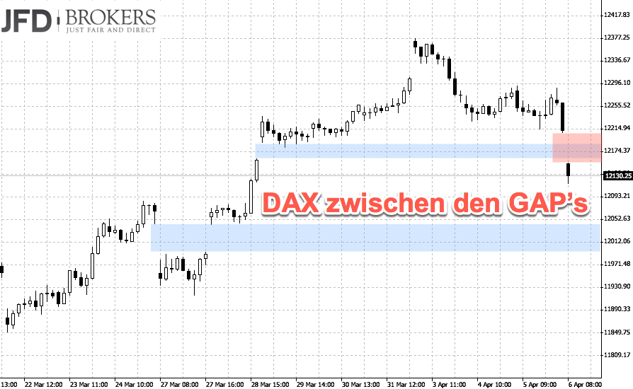 Eröffnung des DAX weiter entfernt vom Allzeithoch