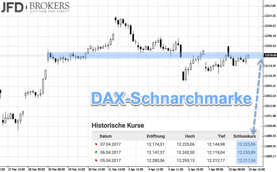 DAX-Schnarchmarke im Chartbild erkennbar