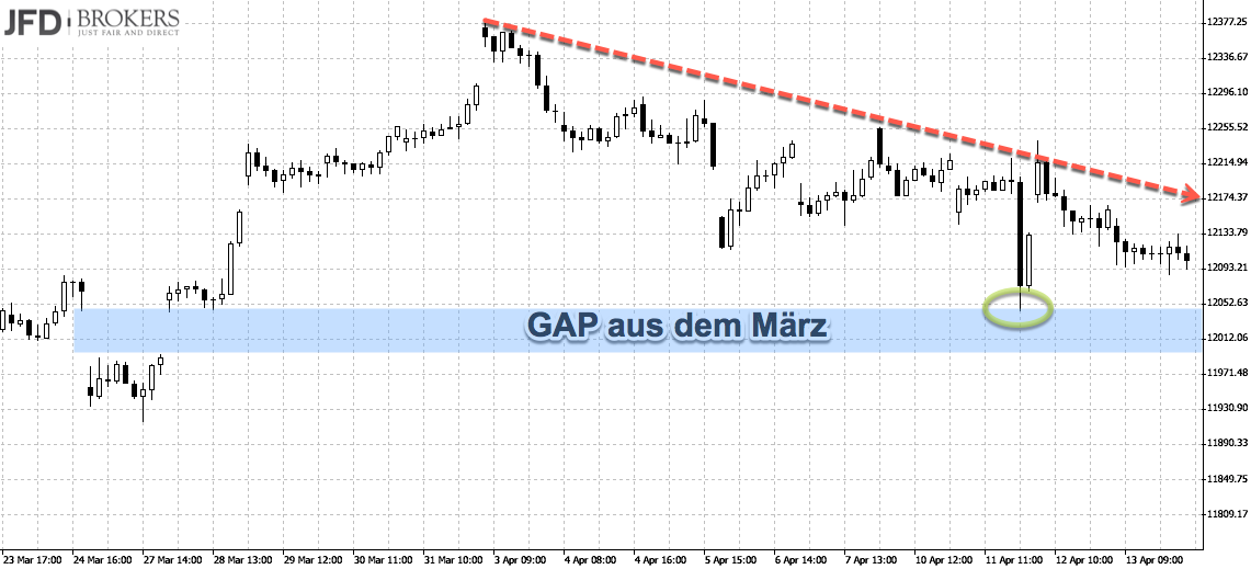 DAX-Chartanalyse mit GAP und Abwärtstrend