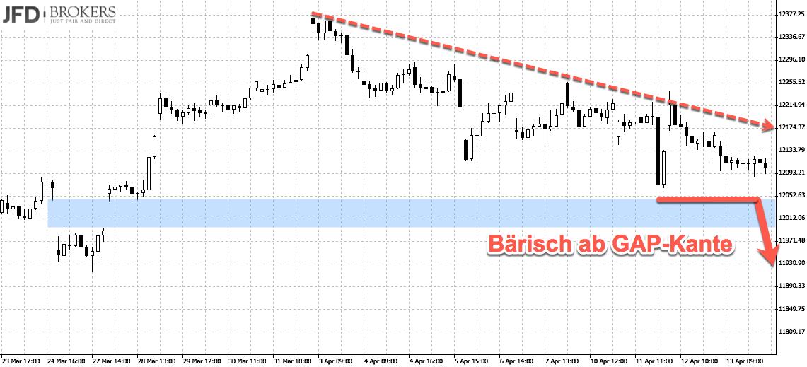 DAX-Trigger für Trading Short