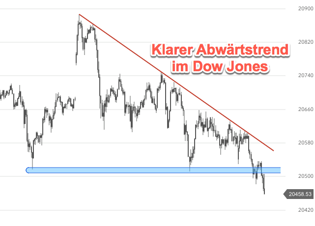 Dow Jones Chart zum Wochenstart