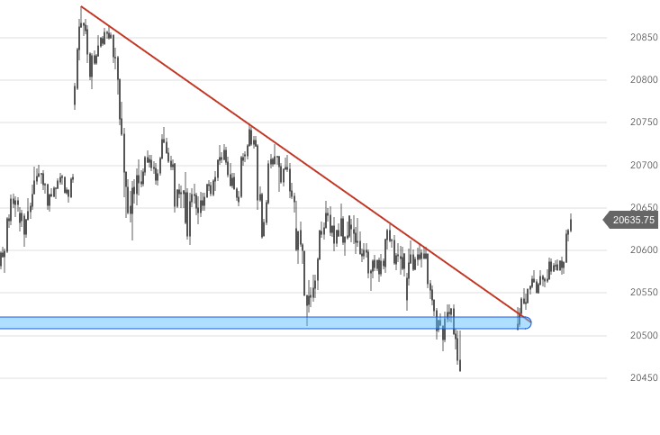 Signal bei nextmarkets für Trading