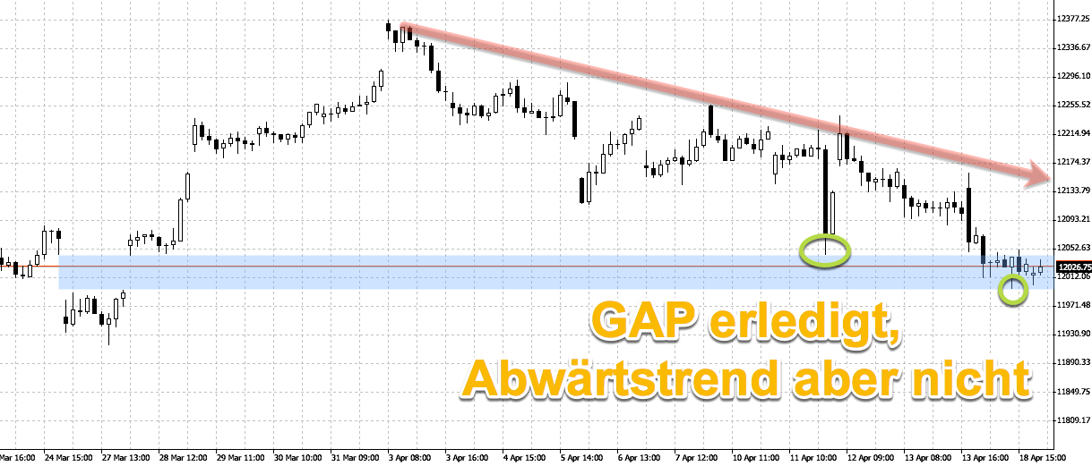 GAP close im DAX