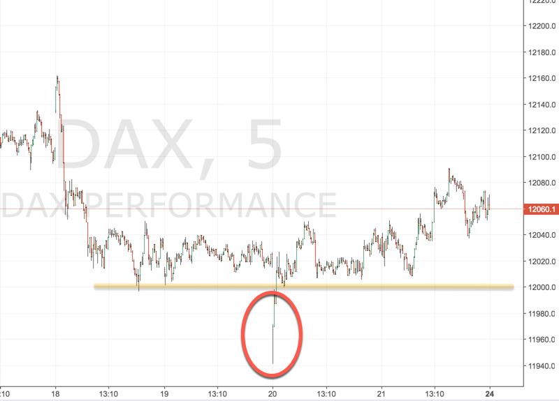 Handel von Fehlausbrüchen im DAX
