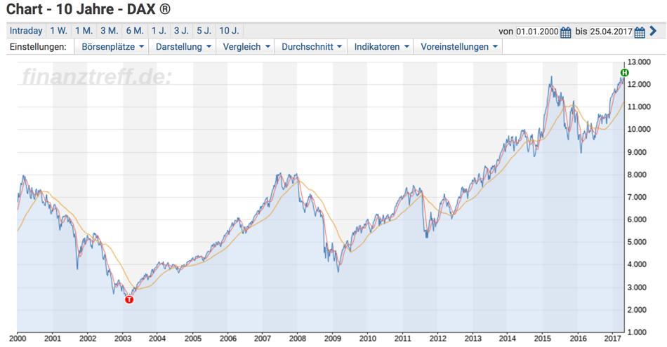 Aktienmärchen Buy and Hold im DAX 17 Jahre