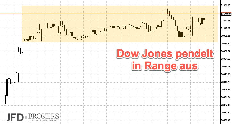Dow Jones mit Seitwärtsphase