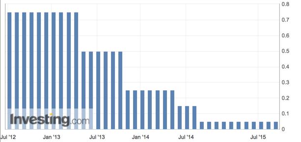 EZB-Entscheidung April 2017 - Chartbild