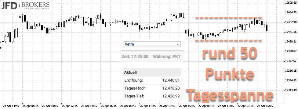 DAX zum Tag der EZB-Entscheidung