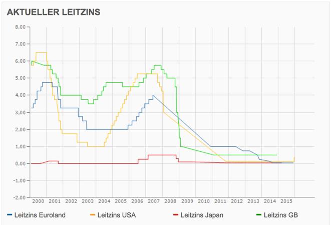 EZB-Sitzung; Vergleich des Leitzins international