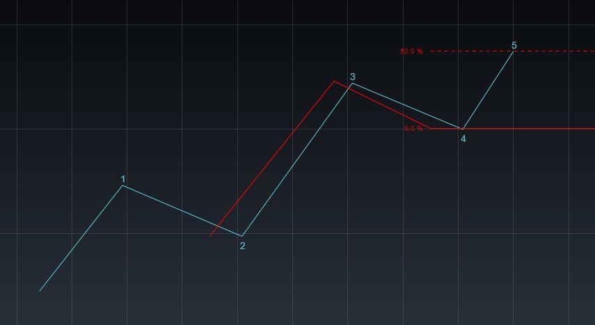 Elliott-Wellen-Strategie - 3 gleich 5 50%