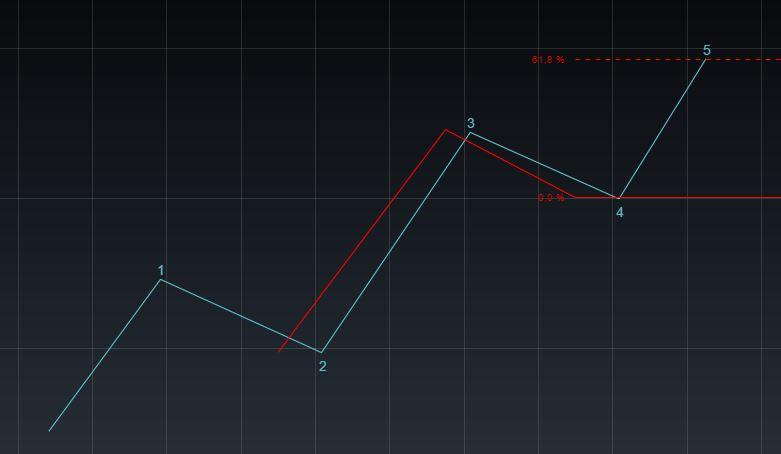 Elliott-Wellen-Strategie - 3 gleich 5 61,8 %