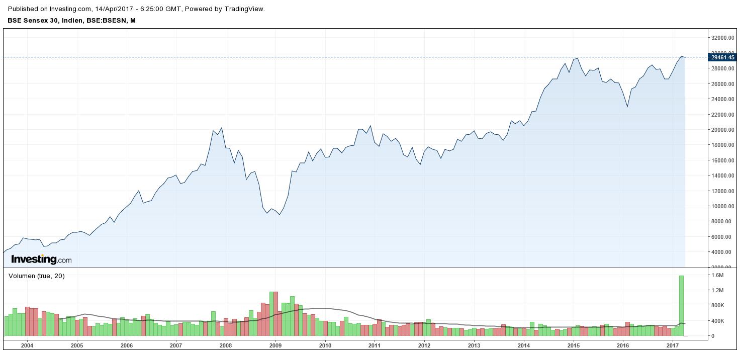 Chancen in Indien mit Aktien