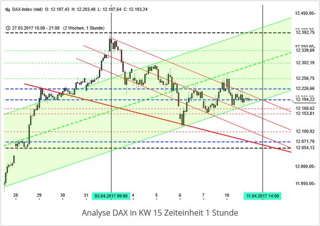Analyse DAX Rückblick KW 15