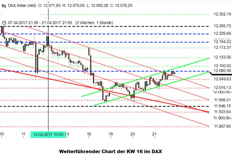 Große Bewegung im DAX basierend auf KW 16 Analyse