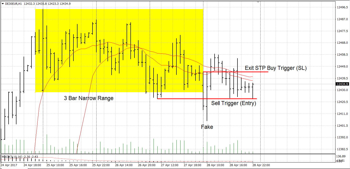 3 Bar Narrow Range Breakout Entry & Exit