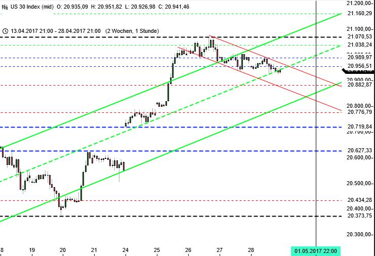 Trendlinien im Dow Jones für die KW 18