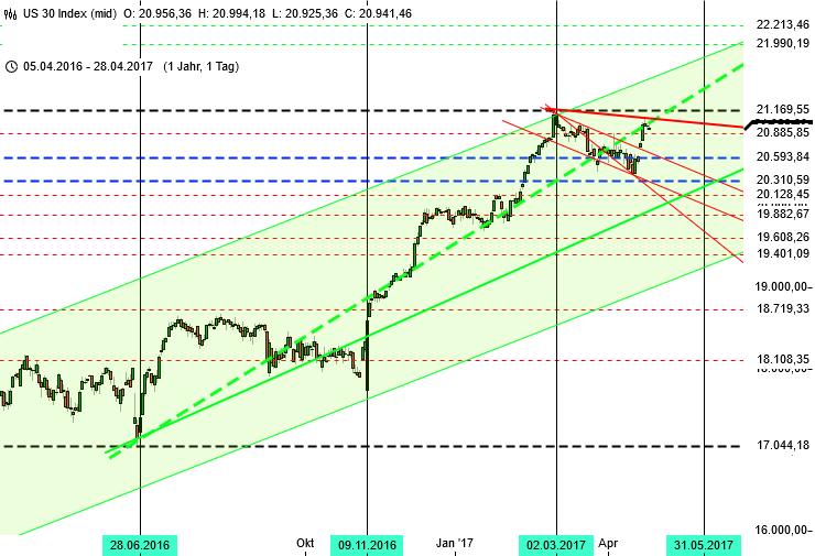 Trendlinien im Dow Jones im Tageschart
