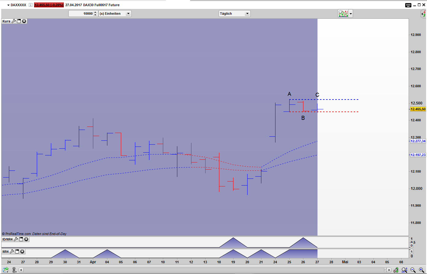 Price Action Filter