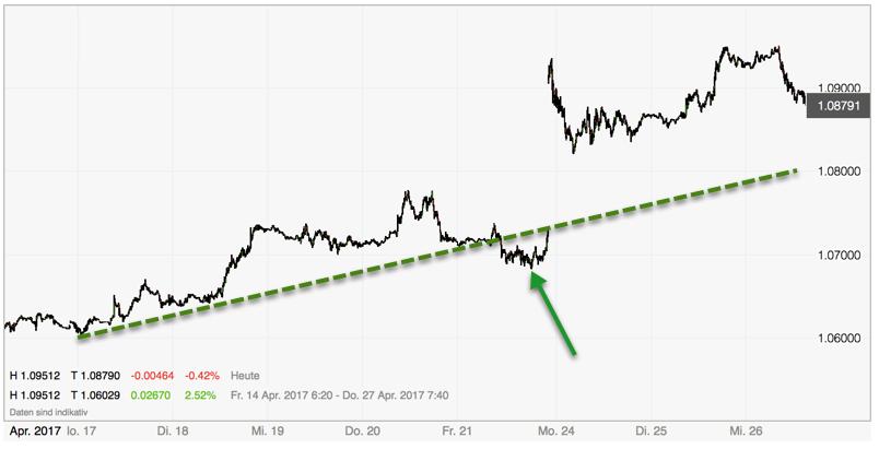 Euro dreht vor 1.10 ab - Deckung vor Le Pen