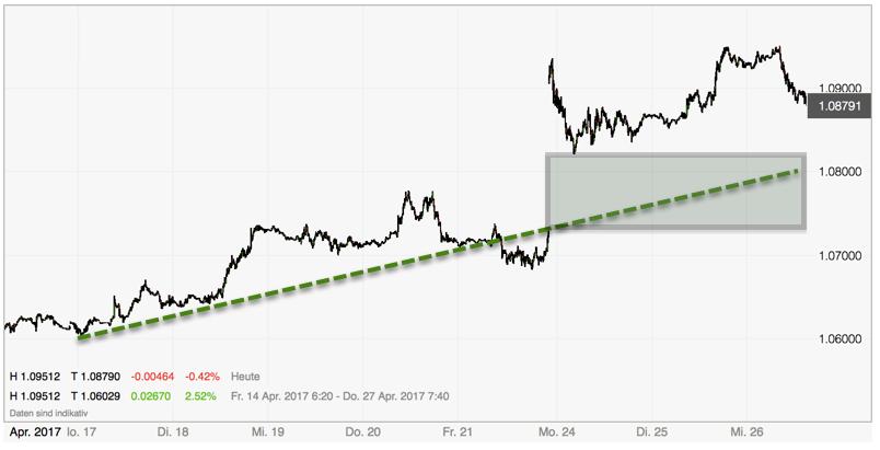 Euro dreht vor 1.10 ab - GAP nach Wahl